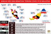 COVID-19 : BAYI BERUMUR 12 HARI MANGSA PALING MUDA DIJANGKITI DI MALAYSIA